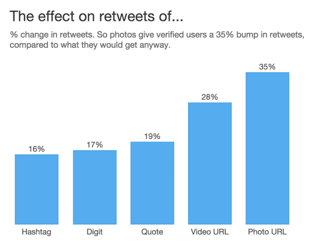 Twitter marketing tips to boost sales and traffic in 2020